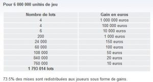 Exemple de tableau des gains des tickets de grattage