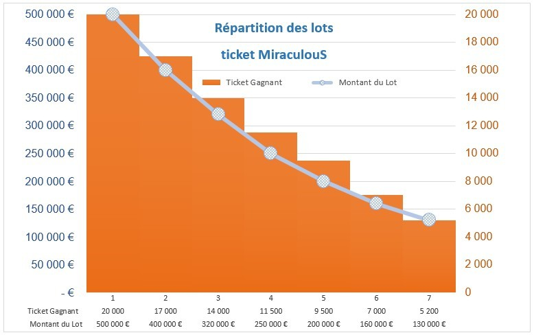 Répartition de la valeur des lots ticket Miraculous