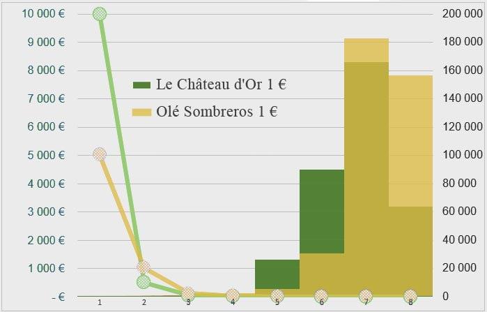 Comparatif répartition des lots sur les jeux Le Château d'Or et Olé Sombreros