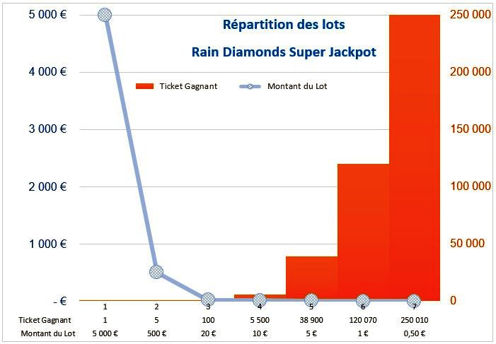 Distribution des lots sur le jeu Rain Diamonds Super Jackpot