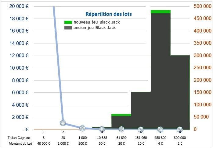 Répartition des lots sur le jeu Illiko Black Jack