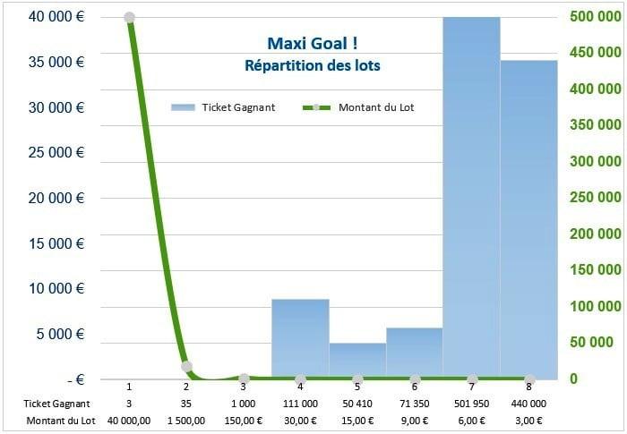 Répartition de la valeur des lots jeu Maxi Goal