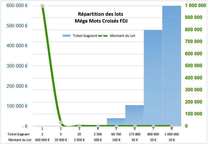Répartition de la valeur des lots Méga Mots Croisés