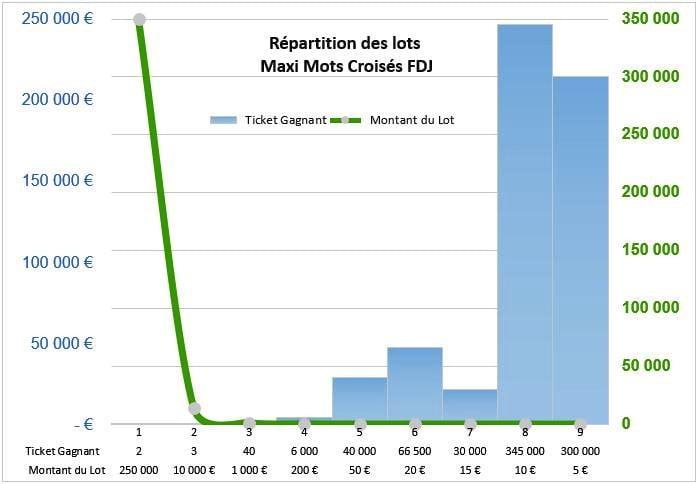 Répartition de la valeur des lots Maxi Mots Croisés
