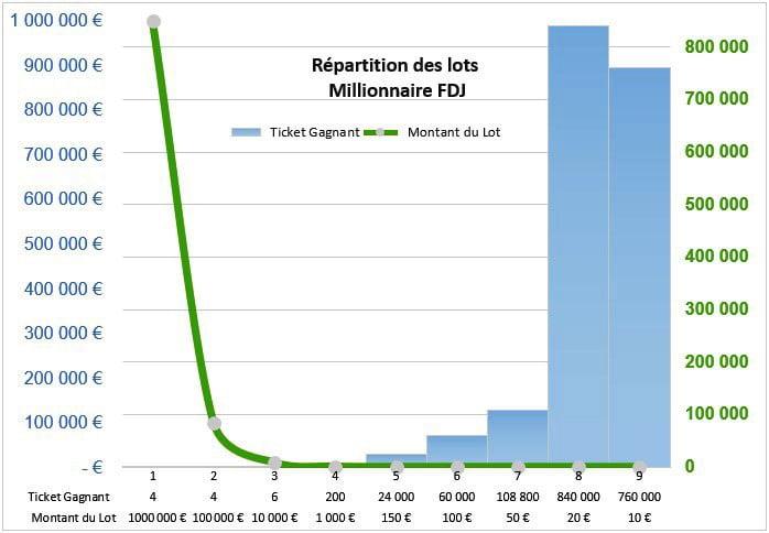 distribution des lots sur ticket de grattage millionnaire FDJ