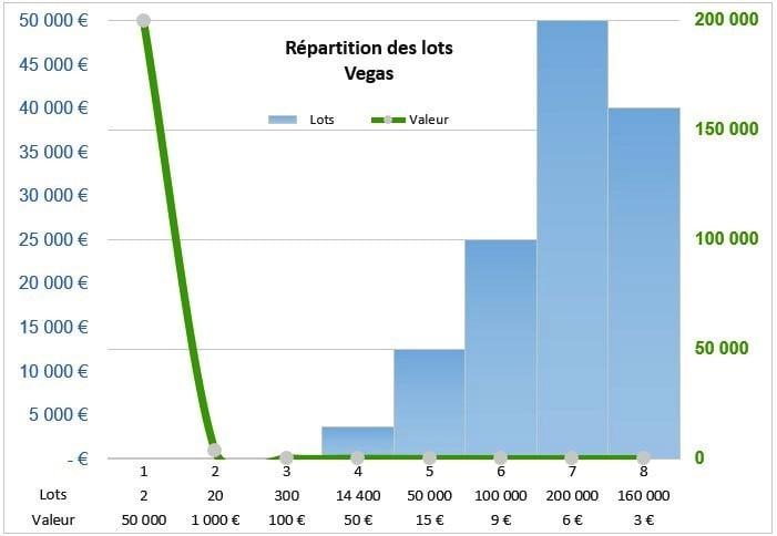Distribution des lots sur le jeu Vegas Illiko
