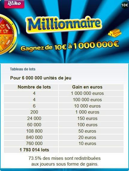 Affichage du taux retour joueur sur le jeu FDJ Millionnaire