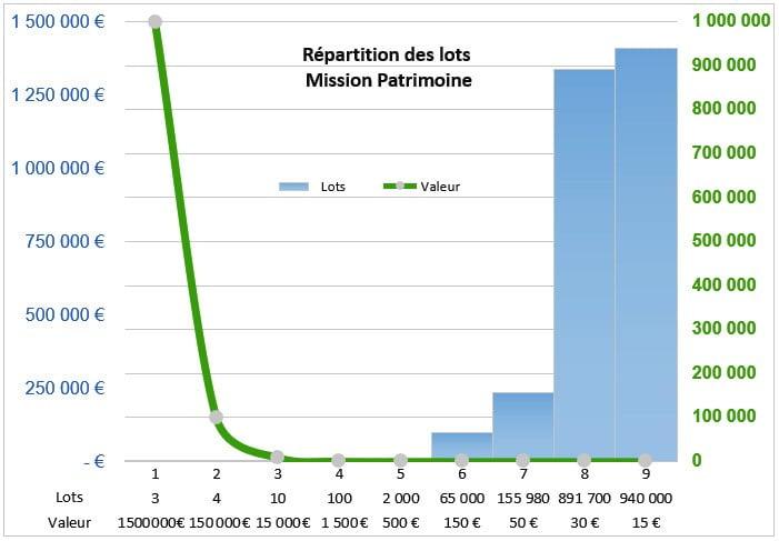 Distribution des prix sur le jeu Mission-Patrimoine
