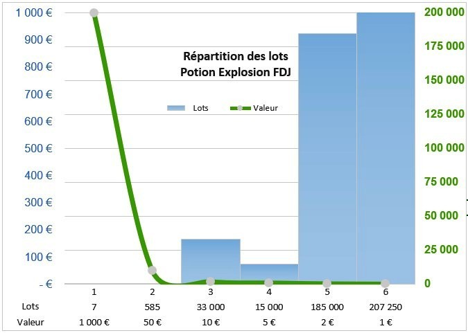 Distribution des lots Potion Explosion FDJ