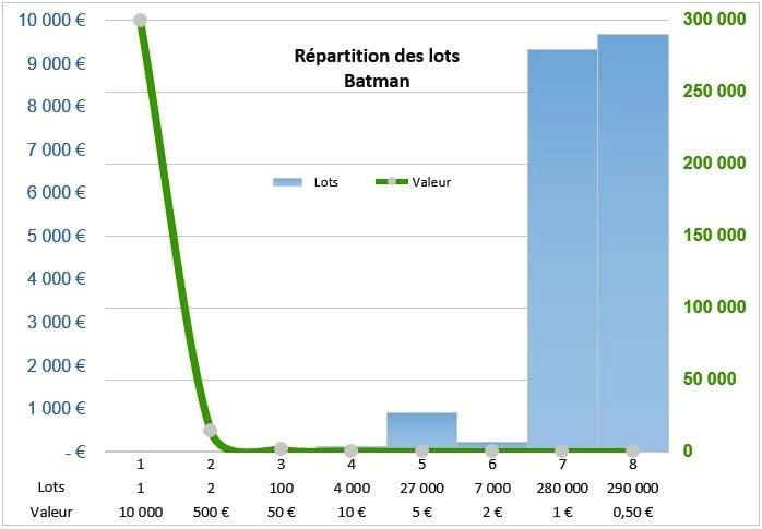 Les Lots sur Batman - valeur et quantité