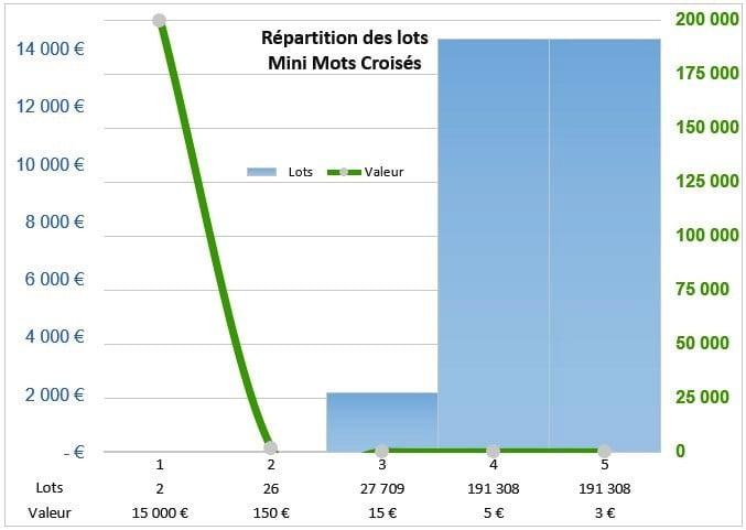 Répartition de la valeur des lots Mini Mots Croisés