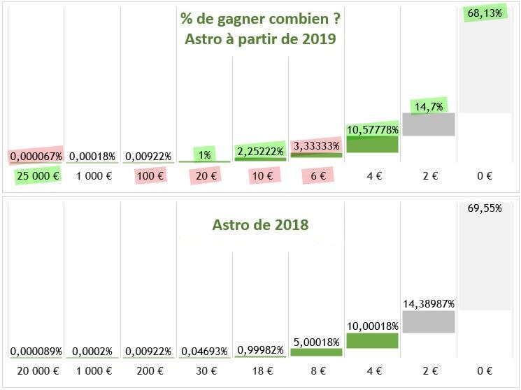 Comparatif jeu FDJ Astro 2018 et 2019