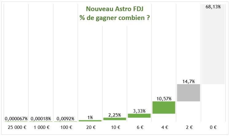 Les prix et les chances de gagner sur Astro