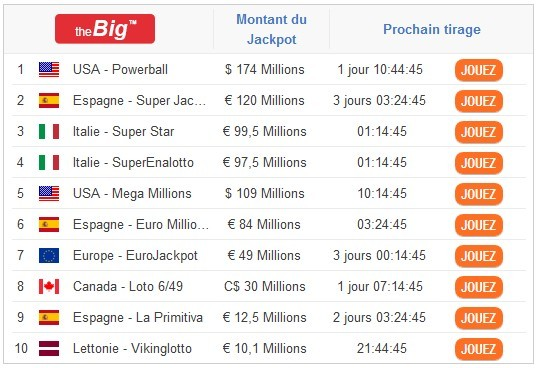 Liste des plus grosses loteries - The Big