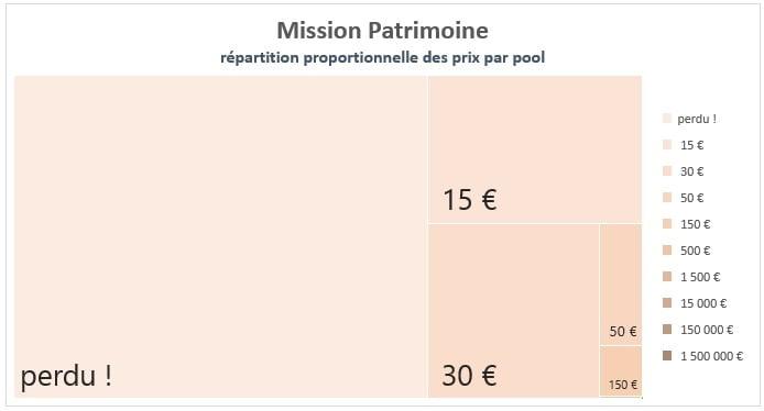 Distribution des prix sur le jeu Mission Patrimoine