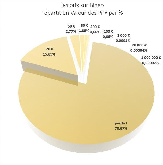 Distribution des prix sur Bingo FDJ