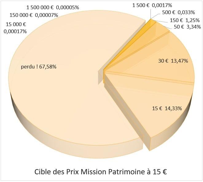 Chance de gagner sur Mission Patrimoine FDJ 15 euros
