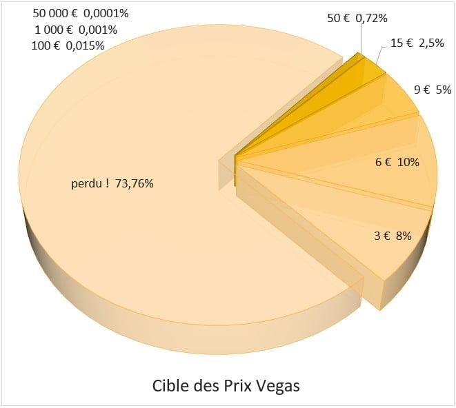 Distribution des prix sur le jeu Vegas Illiko