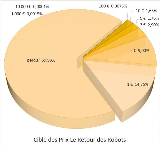 Distribution des prix Le Retour des Robots