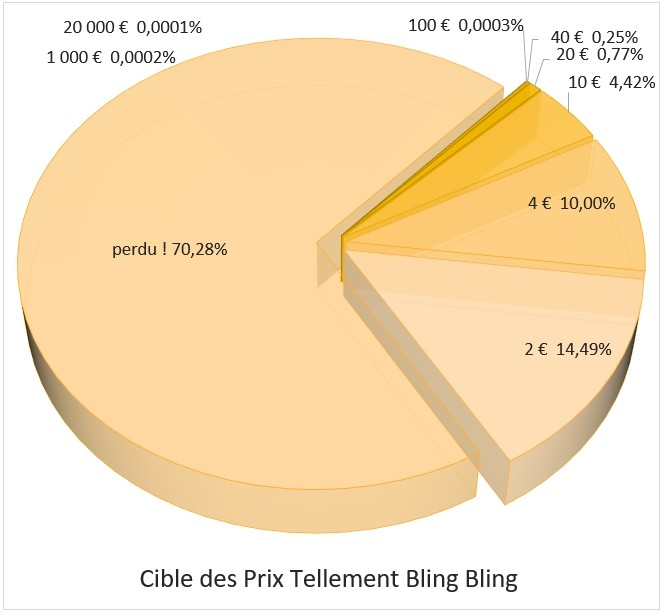 Distribution des prix Tellement Bling Bling