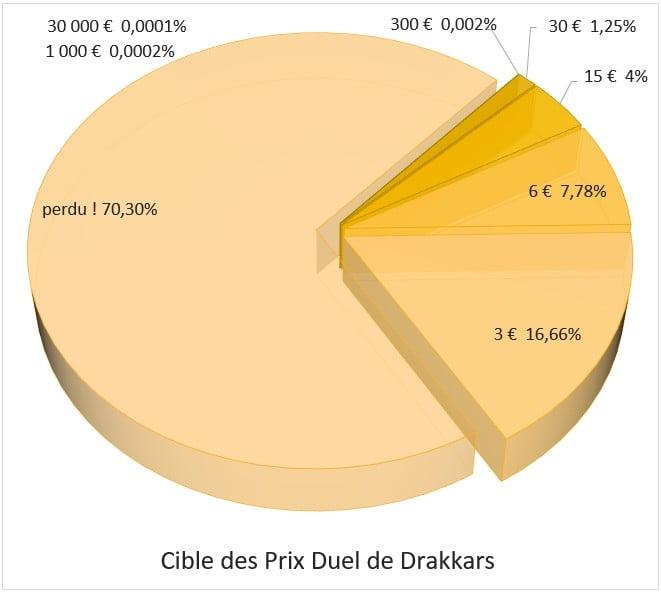 Distribution des prix sur le jeu Duel de Drakkars