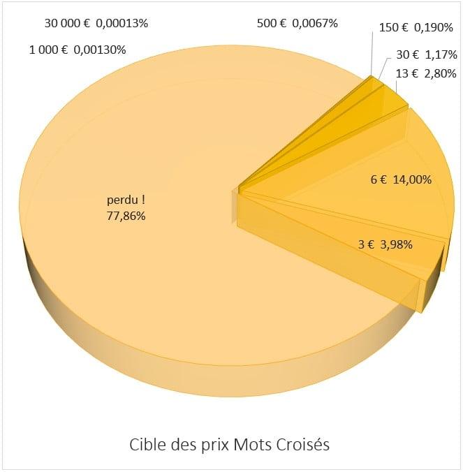 Répartition des prix Mots Croisés FDJ