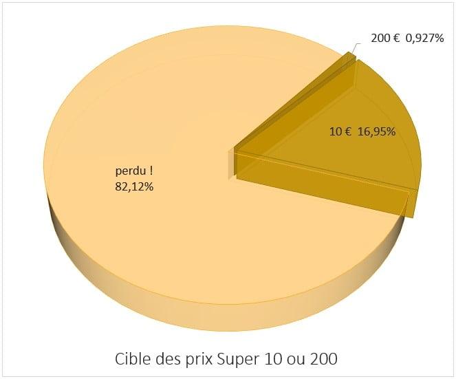 Répartition des prix Super 10 ou 200
