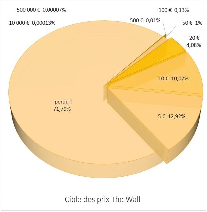 Répartition des prix The Wall