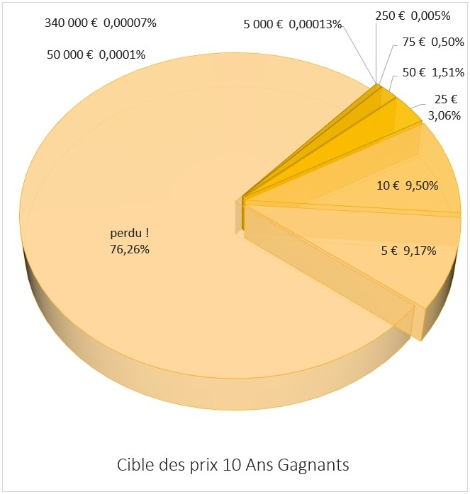 distribution des prix sur 10 Ans Gagnants