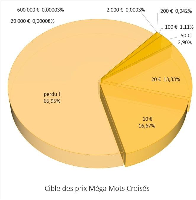 distribution des prix sur Méga Mots Croisés