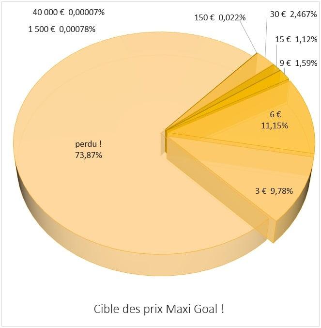distribution des prix sur Maxi Goal FDJ