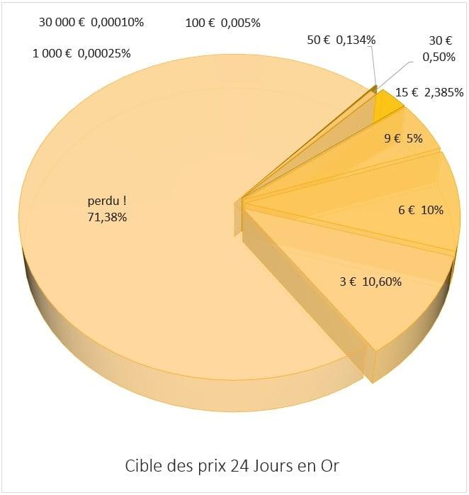 distribution des prix sur 24 Jours en Or