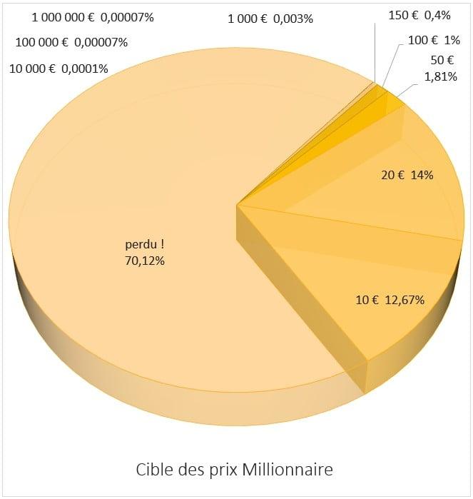 distribution des prix sur ticket Millionnaire FDJ