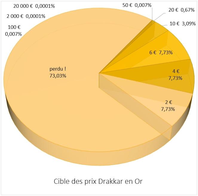 Répartition des prix jeu Drakkar en Or
