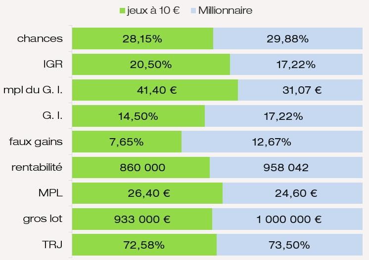 Comparaison mpl des GI chances de gagner IGR MPL Millionnaire