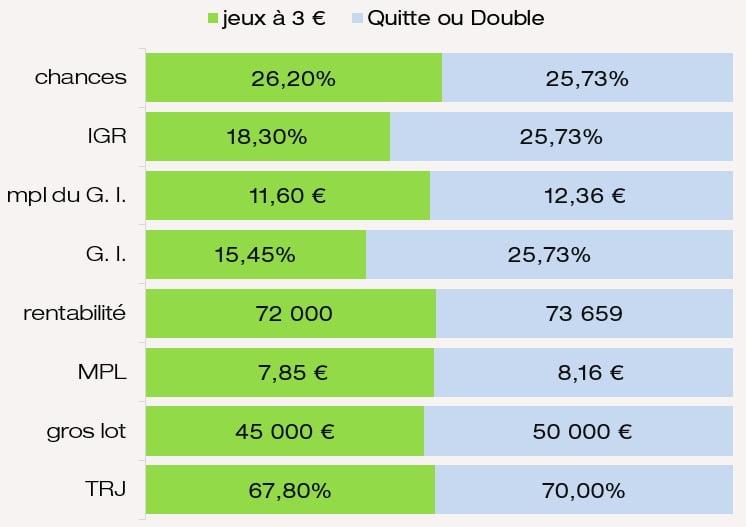 Comparatif des prix chances IGR G. I. MPL du jeu Quitte ou Double