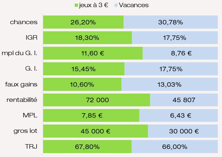 Comparatif des prix chances IGR G. I. MPL du jeu Vacances FDJ
