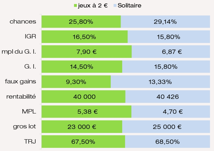 Comparatif des prix chances IGR G. I. et MPL du jeu Solitaire FDJ