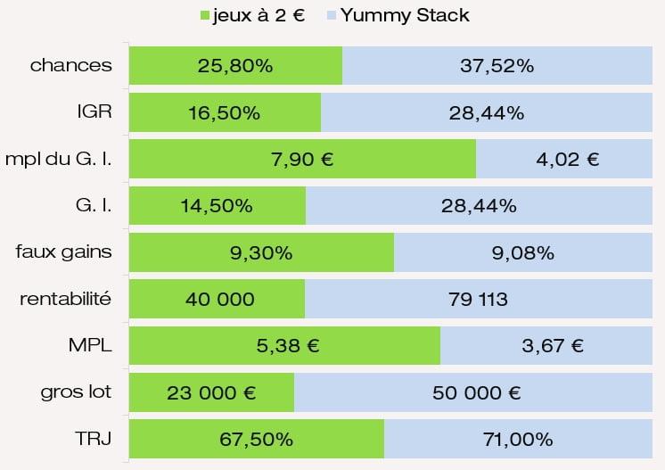 Comparatif des prix chances IGR mpl des G. I. et MPL du jeu Yummy Stack