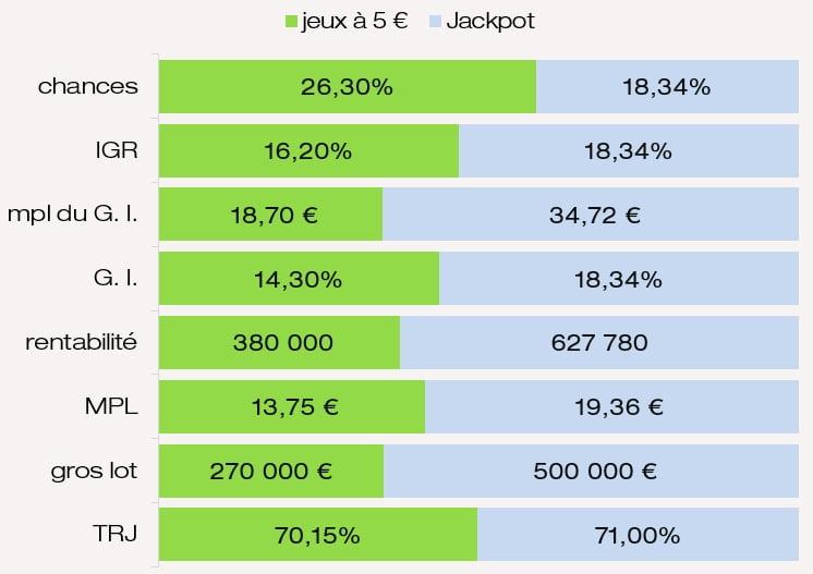 Évaluation des prix chances de gagner IGR jeu FDJ Jackpot