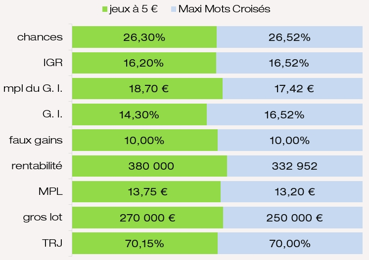 Comparaison mpl des G. I. chances de gagner IGR MPL Maxi Mots Croisés