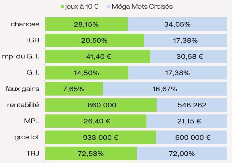Comparaison mpl des G. I. chances de gagner IGR MPL Méga Mots Croisés