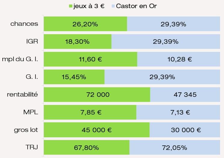 Comparaison mpl des G. I. chances de gagner IGR MPL jeu Castor en Or Super Jackpot