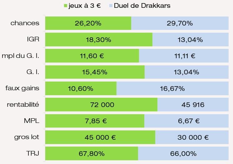 Comparaison mpl des G. I. chances de gagner IGR MPL jeu Duel de Drakkars