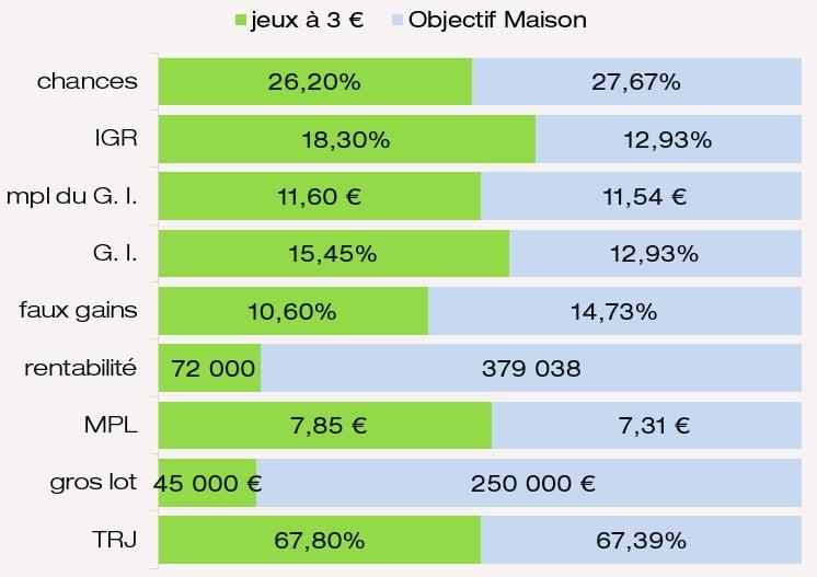 Comparaison mpl des G. I. chances de gagner IGR MPL jeu Objectif Maison FDJ