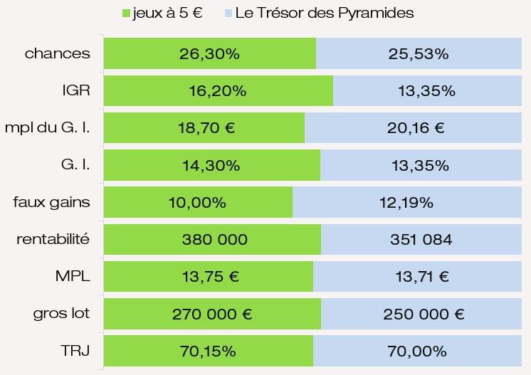 Comparatif des prix chances IGR G. I. MPL du jeu Le Trésor des Pyramides
