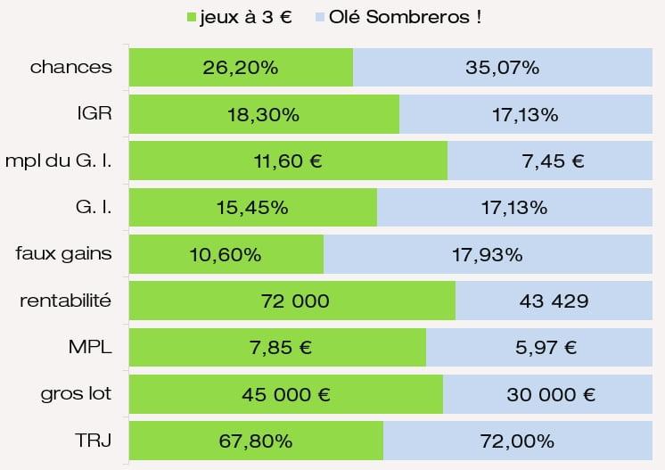 Comparatif des prix chances IGR G. I. et MPL du jeu Olé Sombreros FDJ
