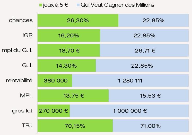 Évaluation des prix chances IGR du jeu QVGDM FDJ