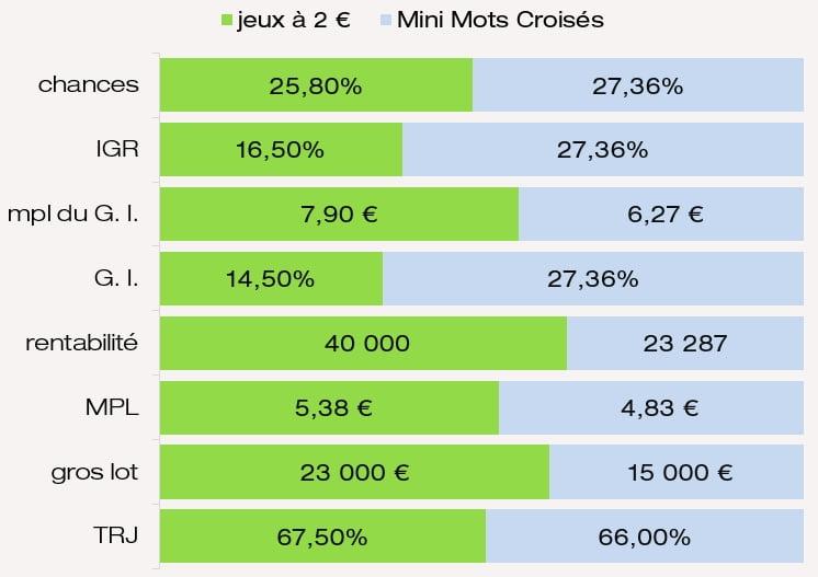 Évaluation des prix chances de gagner MPL IGR et G. I. du jeu Mini Mots Croisés FDJ