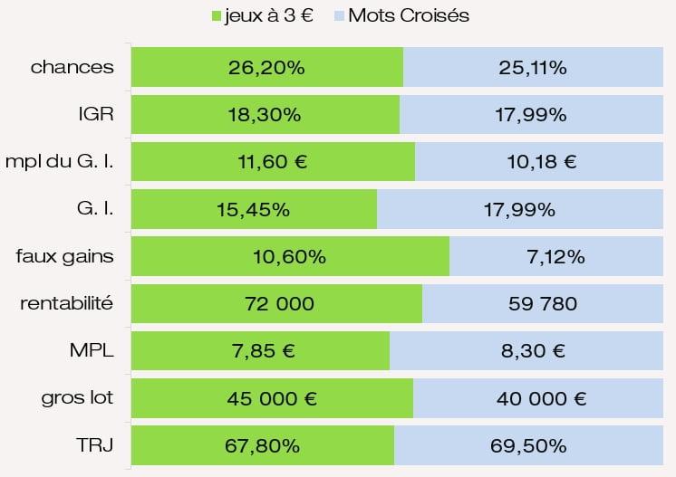 Examen des prix IGR chances mpl des G. I. rentabilité MPL du jeu FDJ Mots Croisés FDJ